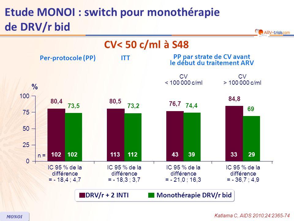 Etude MONOI : switch pour monothérapie de DRV/r bid