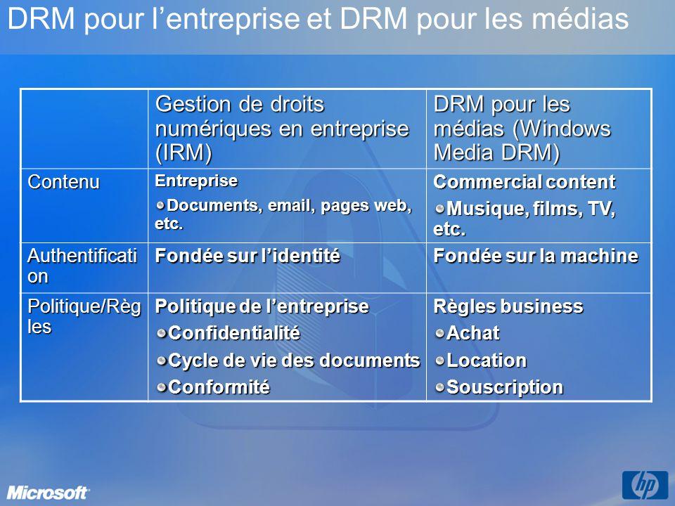 DRM pour l'entreprise et DRM pour les médias