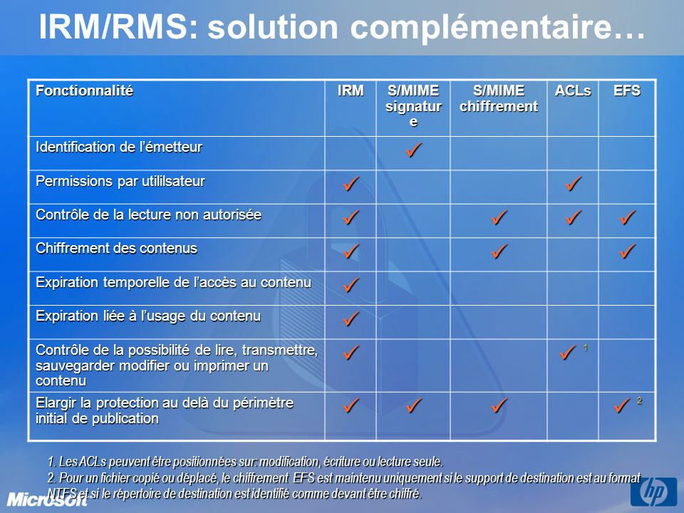 IRM/RMS: solution complémentaire…