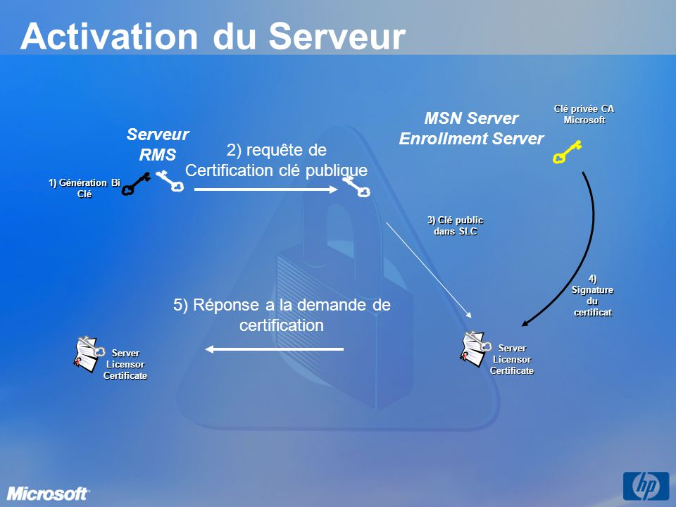 MSN Server Enrollment Server 4) Signature du certificat