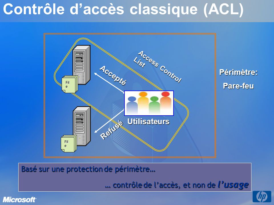 Contrôle d'accès classique (ACL)
