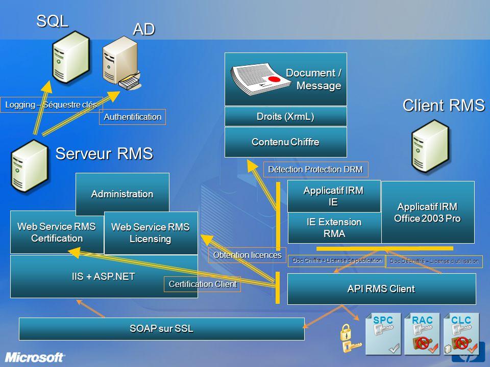 SQL AD Client RMS Serveur RMS Document / Message Droits (XrmL)