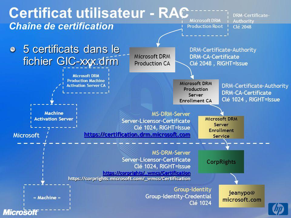 Certificat utilisateur - RAC Chaîne de certification