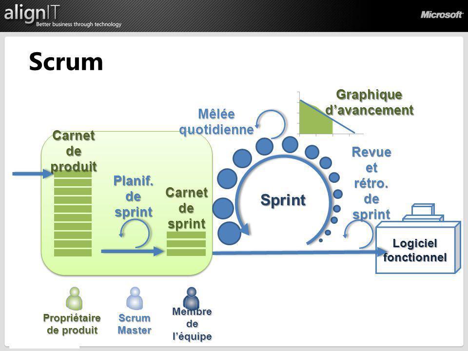 Scrum Sprint Graphique d'avancement Mêlée quotidienne