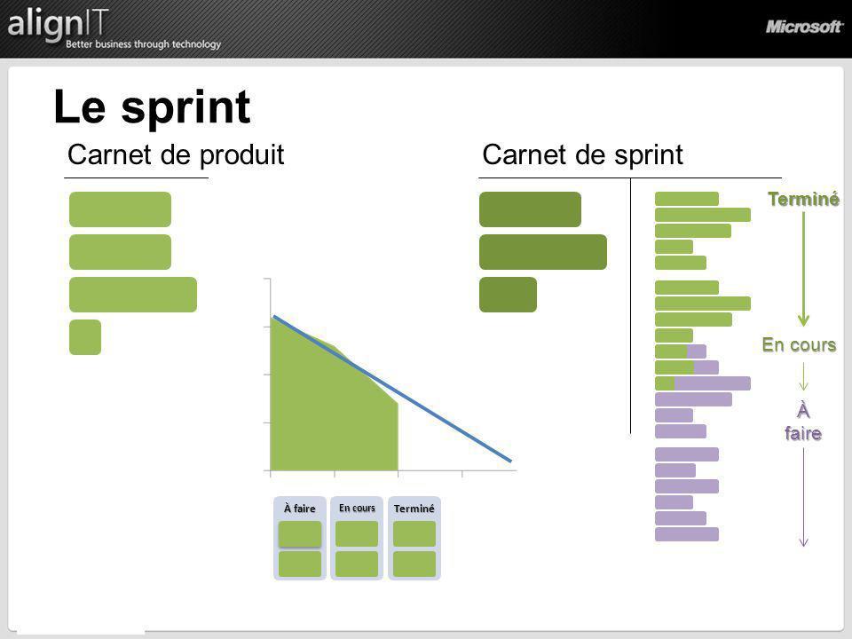 Le sprint Carnet de produit Carnet de sprint Terminé En cours À faire
