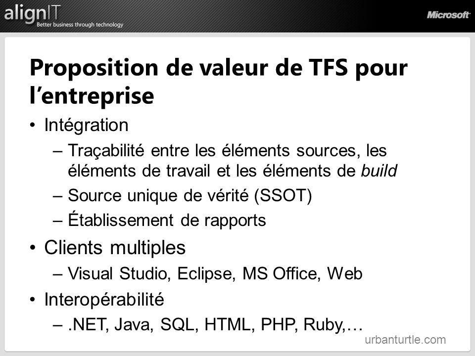 Proposition de valeur de TFS pour l'entreprise