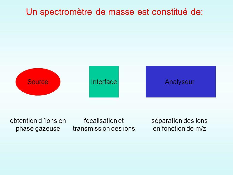 Un spectromètre de masse est constitué de: