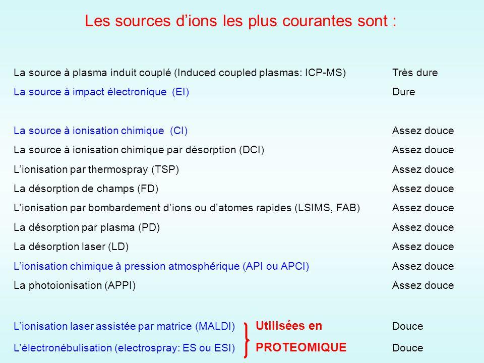 Les sources d'ions les plus courantes sont :