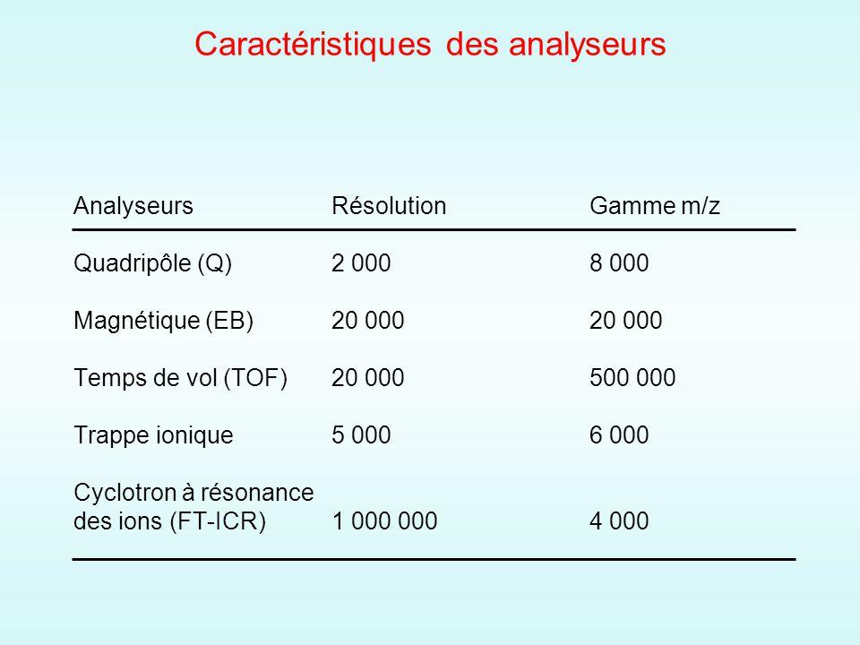 Caractéristiques des analyseurs