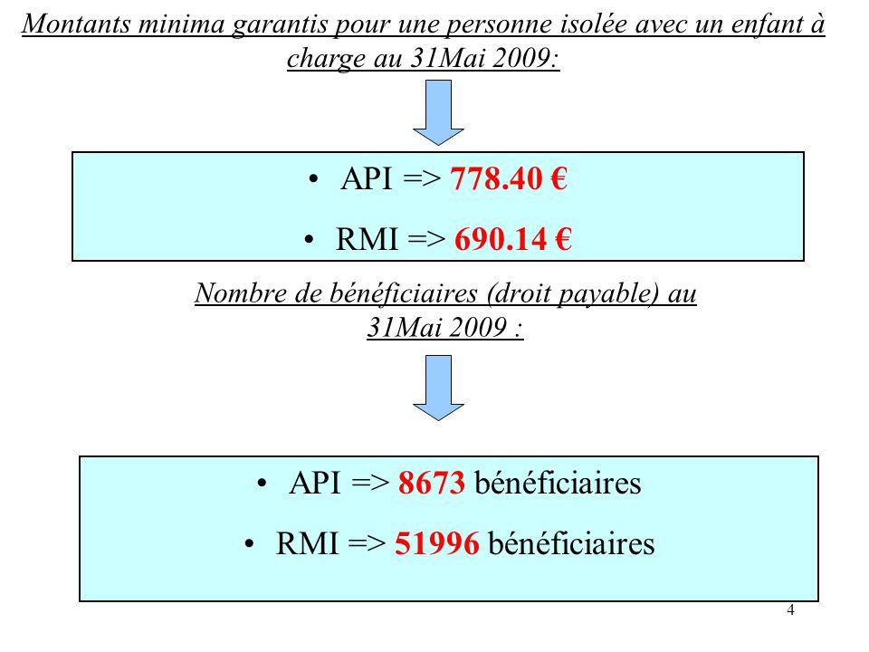Nombre de bénéficiaires (droit payable) au 31Mai 2009 :