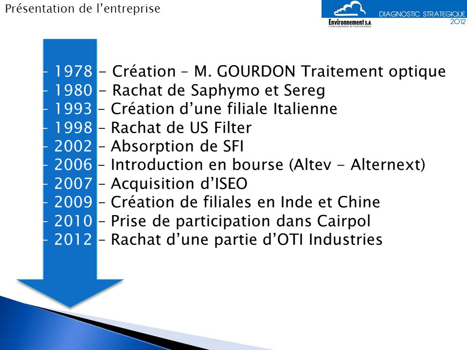 1978 - Création – M. GOURDON Traitement optique