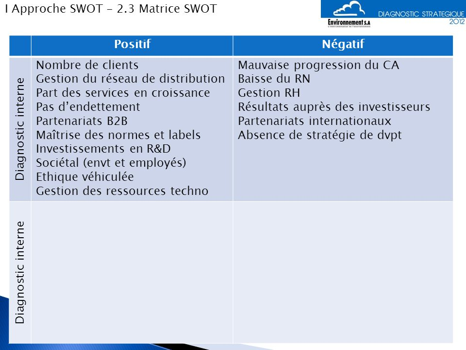 I Approche SWOT - 2.3 Matrice SWOT