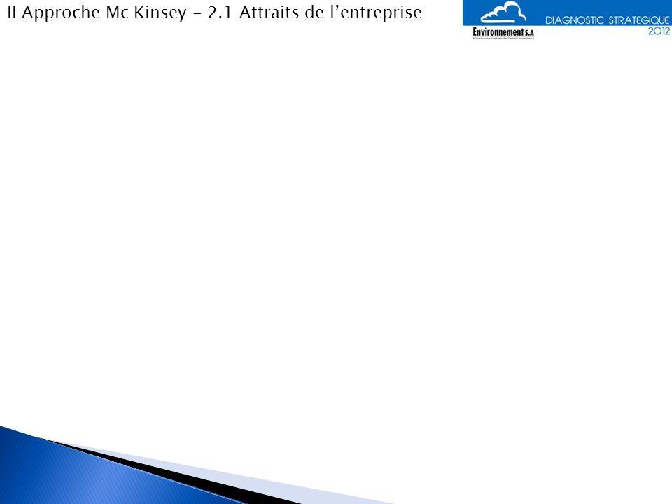 II Approche Mc Kinsey - 2.1 Attraits de l'entreprise
