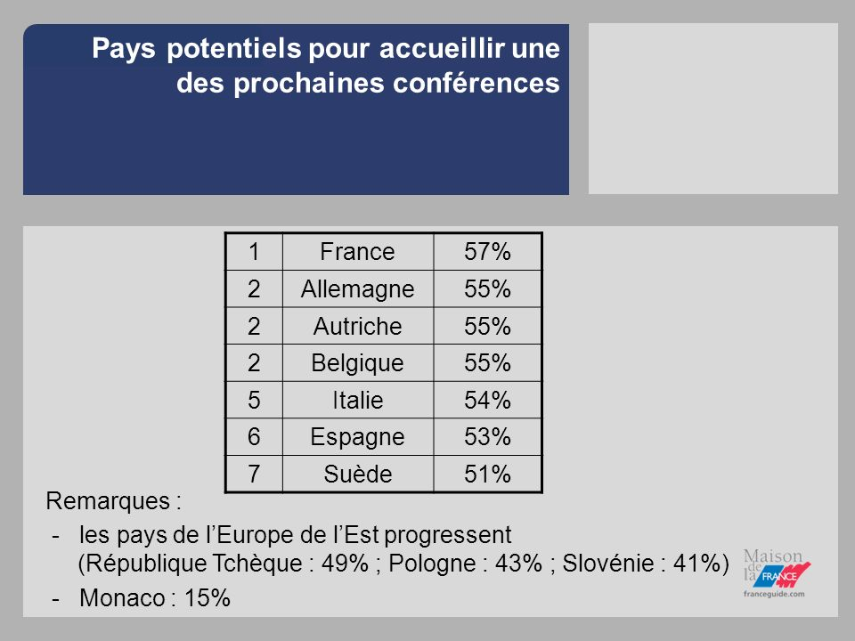 Pays potentiels pour accueillir une des prochaines conférences