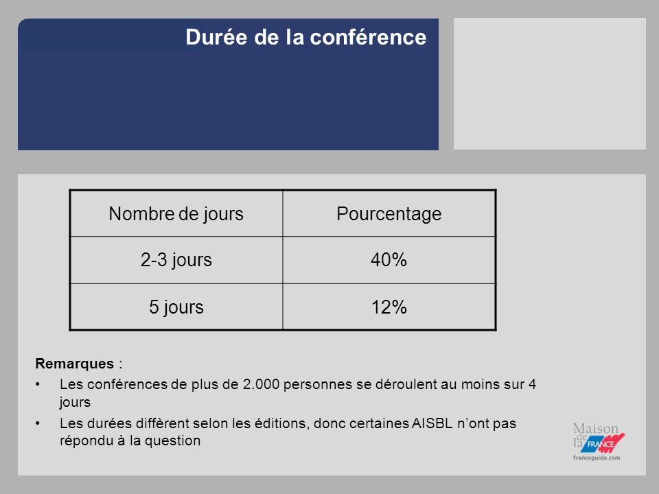 Durée de la conférence Nombre de jours Pourcentage 2-3 jours 40%