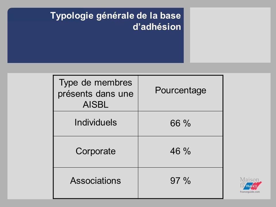 Typologie générale de la base d'adhésion