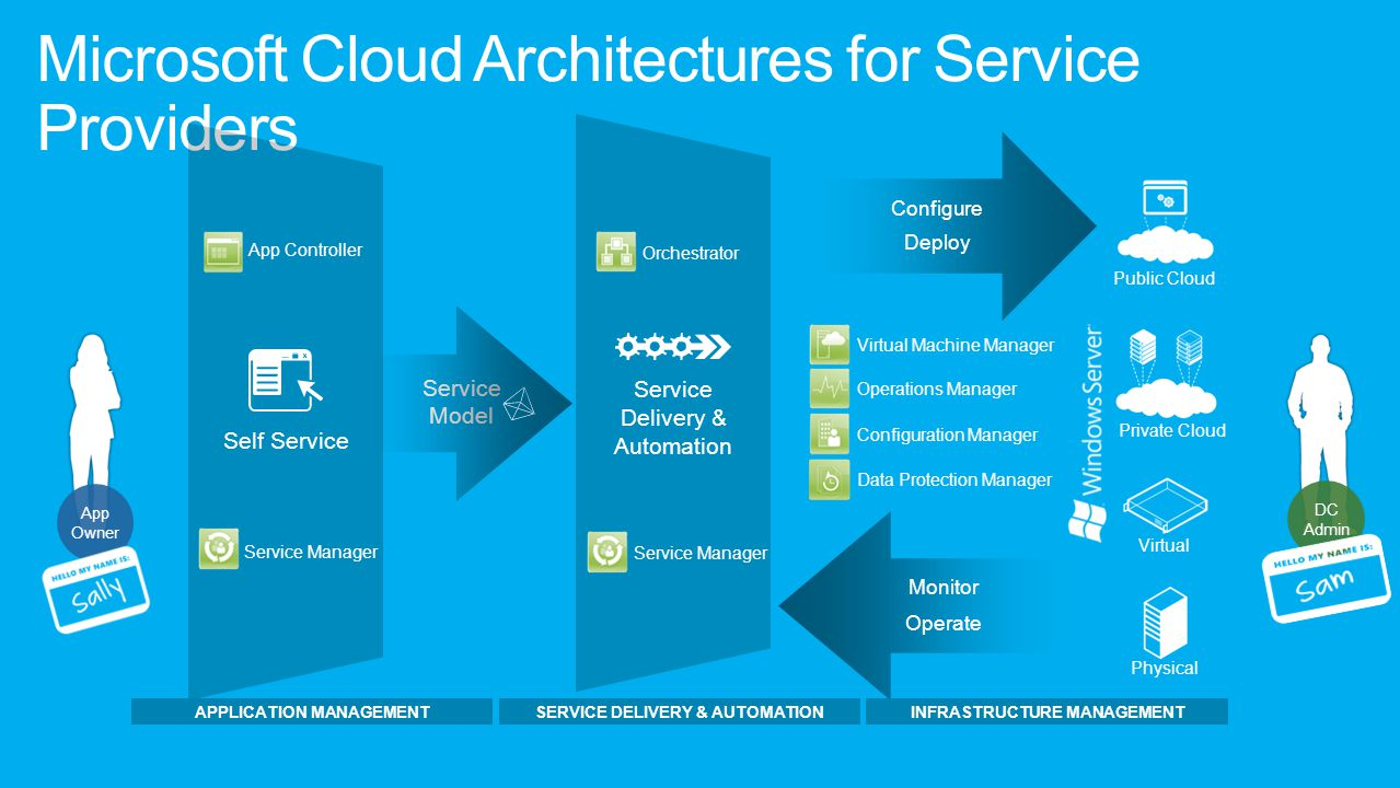 Microsoft Cloud Architectures for Service Providers