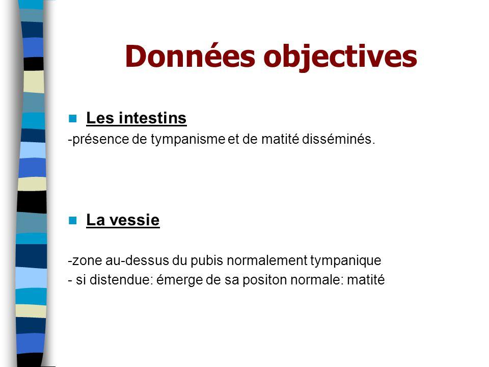 Données objectives Les intestins La vessie