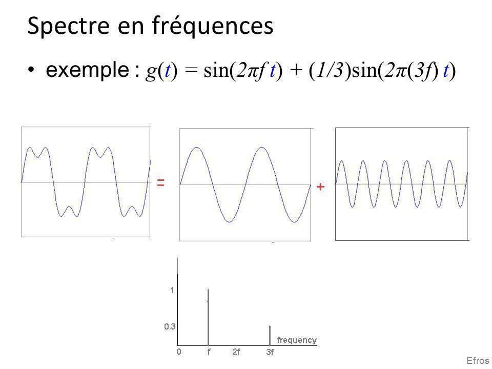 Spectre en fréquences exemple : g(t) = sin(2πf t) + (1/3)sin(2π(3f) t)