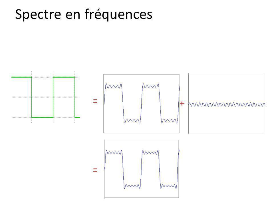 Spectre en fréquences = + =