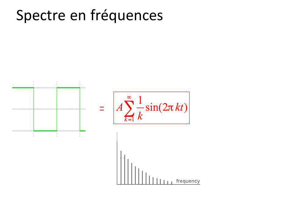 Spectre en fréquences =