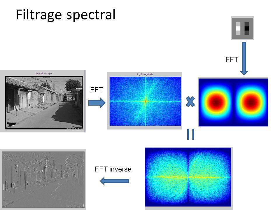 Filtrage spectral FFT FFT = FFT inverse