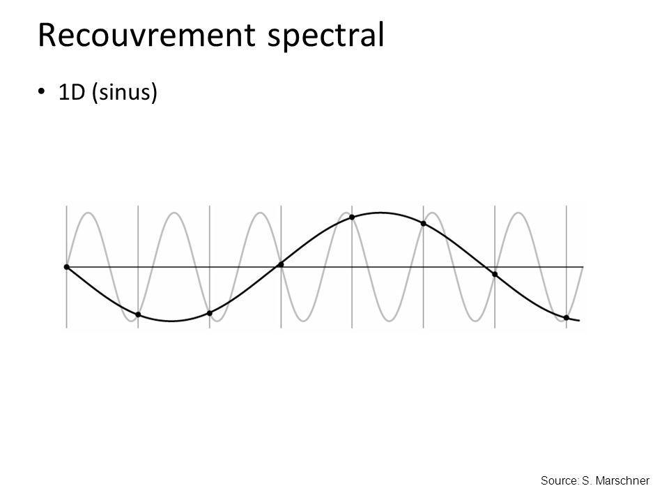 Recouvrement spectral