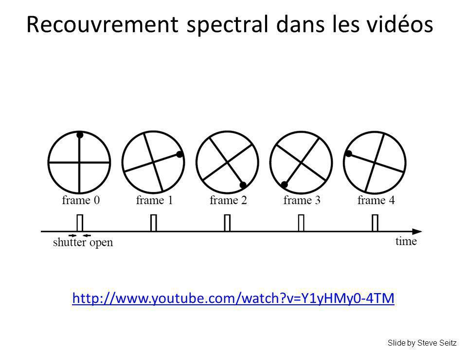 Recouvrement spectral dans les vidéos