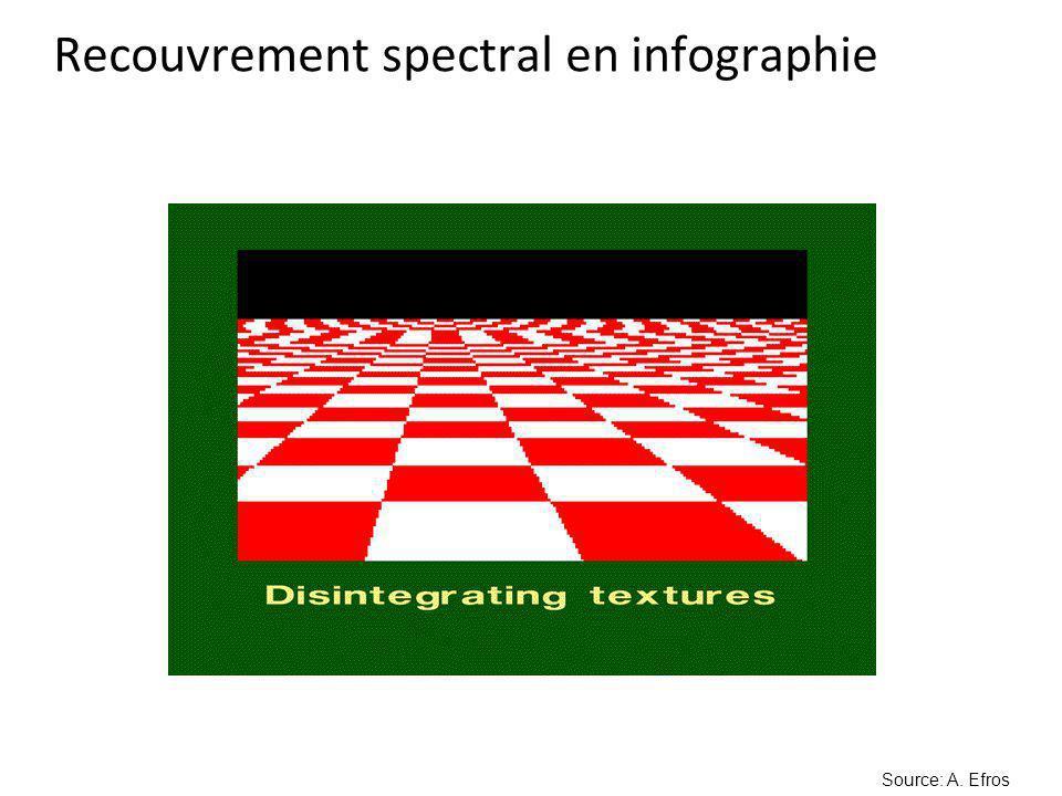 Recouvrement spectral en infographie