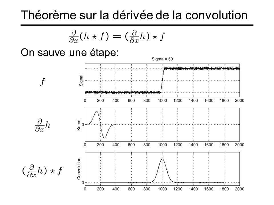 Théorème sur la dérivée de la convolution
