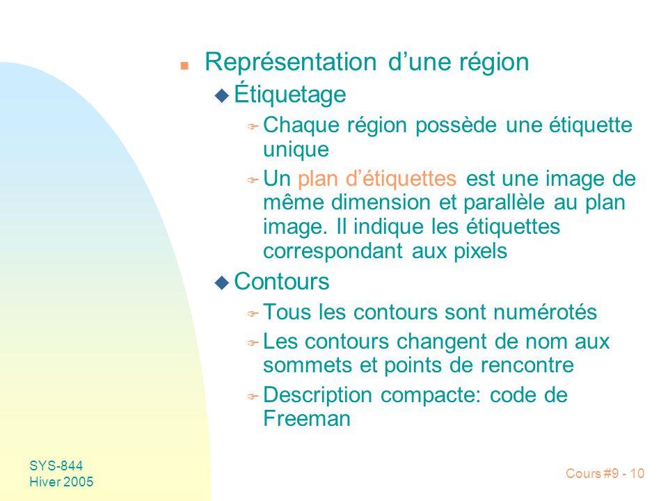 Représentation d'une région