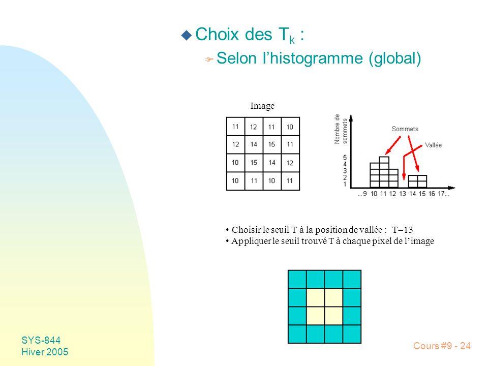 Choix des Tk : Selon l'histogramme (global) Image