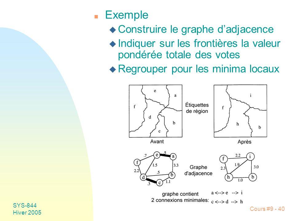 Exemple Construire le graphe d'adjacence