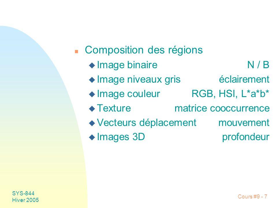 Composition des régions
