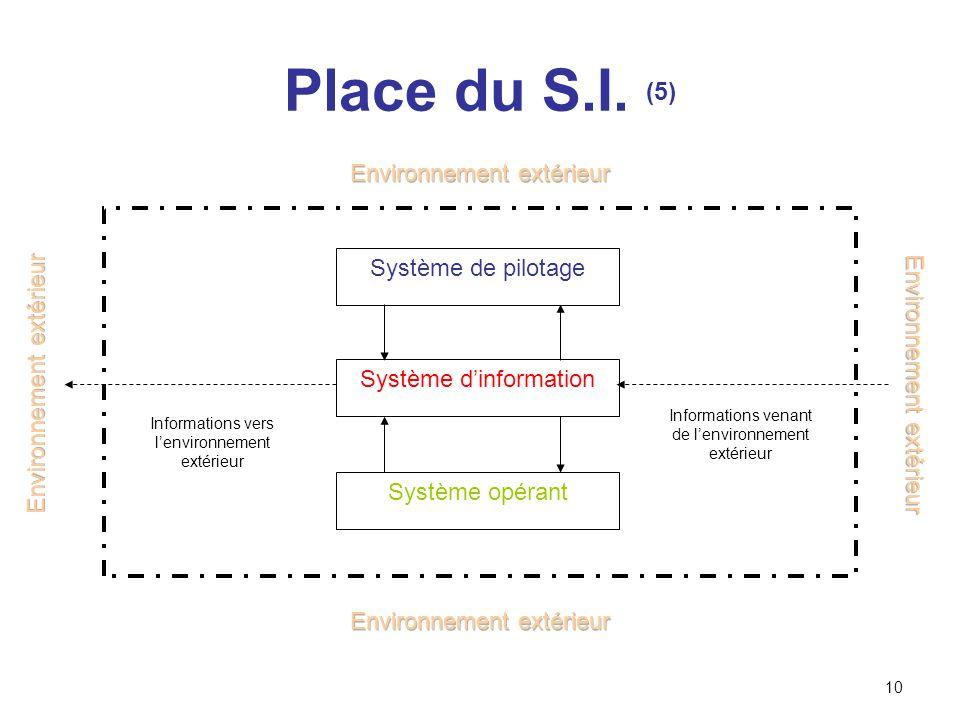 Place du S.I. (5) Environnement extérieur Système de pilotage