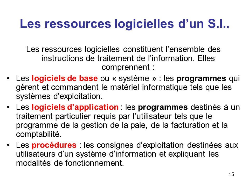 Les ressources logicielles d'un S.I..
