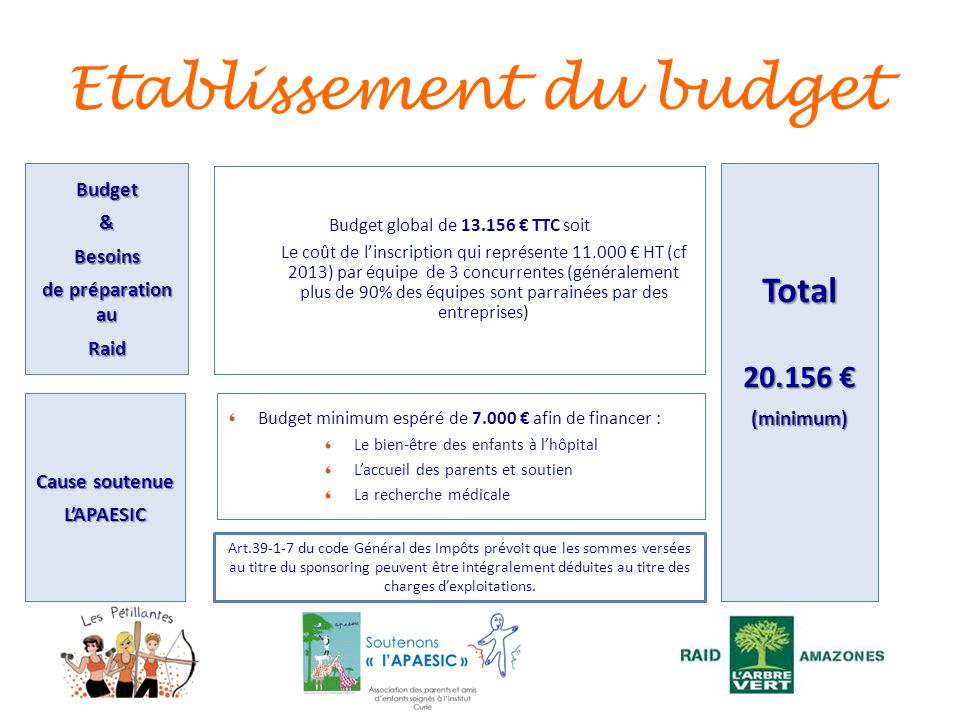 Etablissement du budget