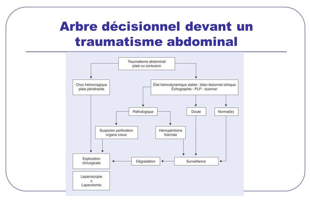Arbre décisionnel devant un traumatisme abdominal