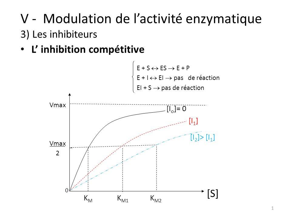 V - Modulation de l'activité enzymatique 3) Les inhibiteurs