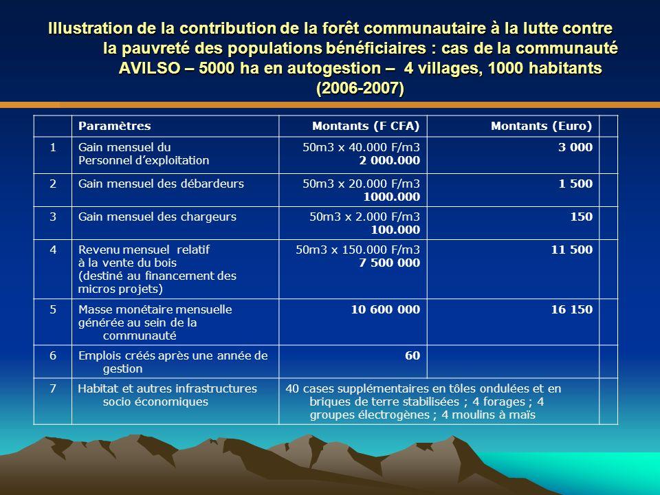 Illustration de la contribution de la forêt communautaire à la lutte contre la pauvreté des populations bénéficiaires : cas de la communauté AVILSO – 5000 ha en autogestion – 4 villages, 1000 habitants (2006-2007)
