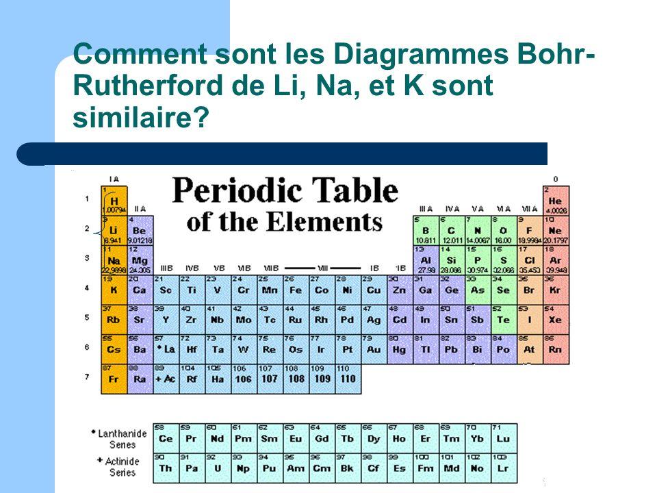 Comment sont les Diagrammes Bohr-Rutherford de Li, Na, et K sont similaire