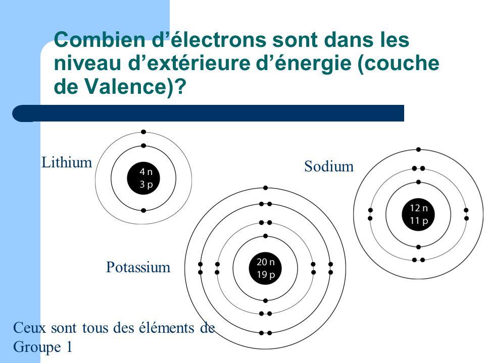 Combien d'électrons sont dans les niveau d'extérieure d'énergie (couche de Valence)