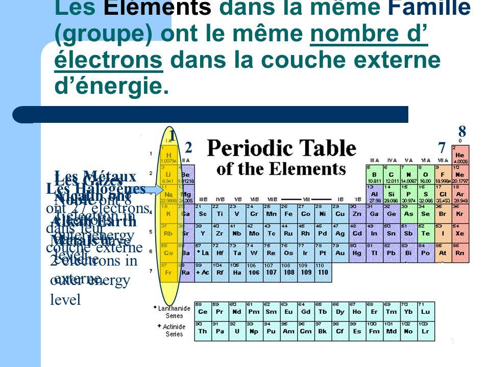 Les Éléments dans la même Famille (groupe) ont le même nombre d' électrons dans la couche externe d'énergie.