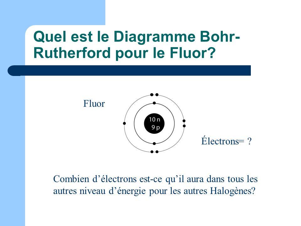 Quel est le Diagramme Bohr-Rutherford pour le Fluor