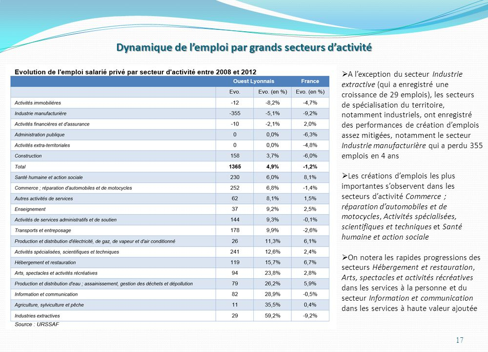Dynamique de l'emploi par grands secteurs d'activité