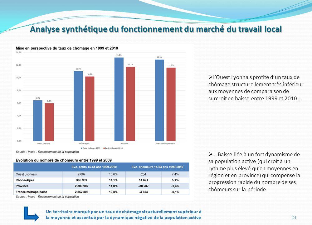 Analyse synthétique du fonctionnement du marché du travail local
