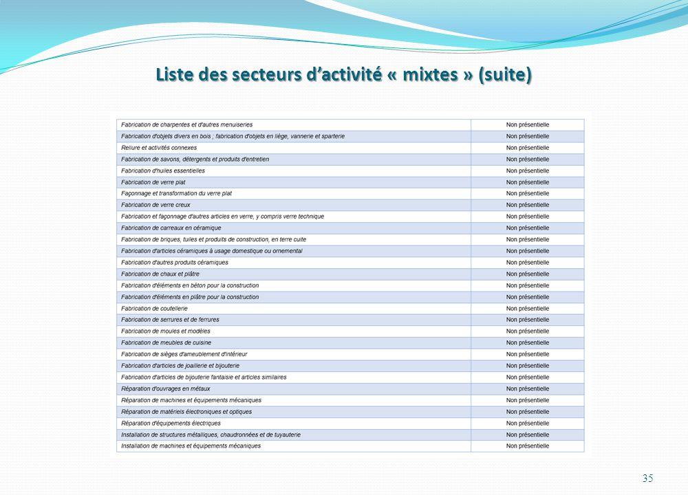 Liste des secteurs d'activité « mixtes » (suite)