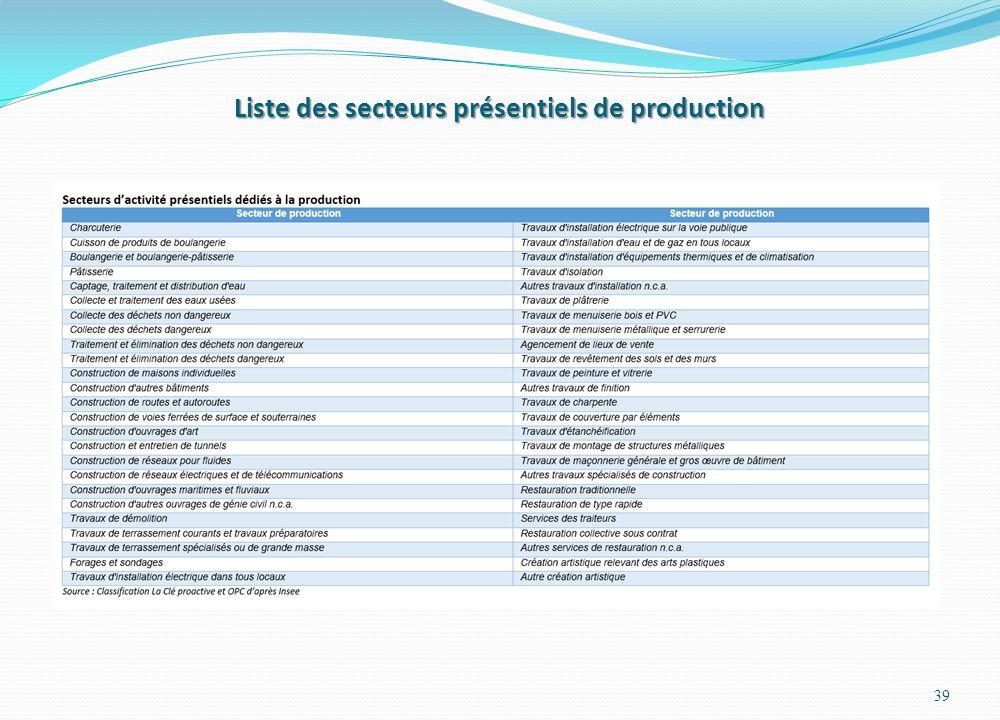 Liste des secteurs présentiels de production