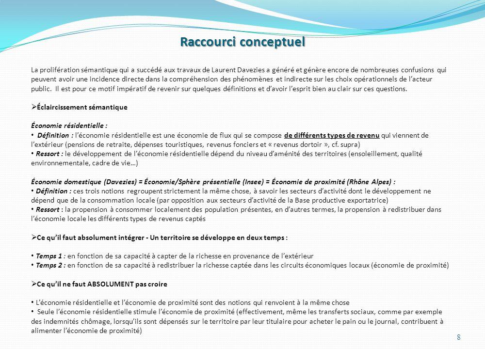 Raccourci conceptuel