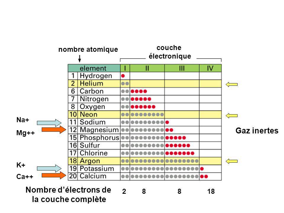 Nombre d'électrons de la couche complète